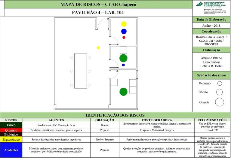 Mapa de Riscos - Lab. 104 - Bloco 04